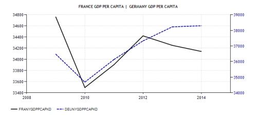 france-gdp-per-capita