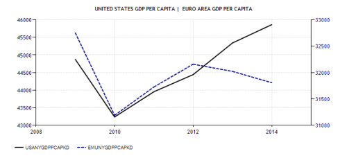 united-states-gdp-per-capita (1)