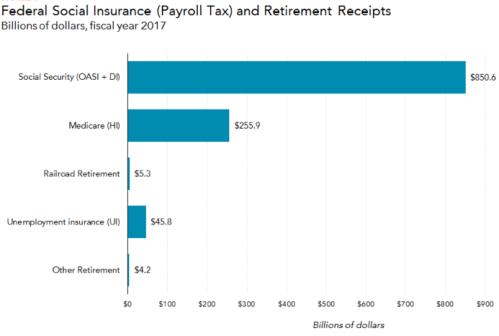 FICA tax totals.png