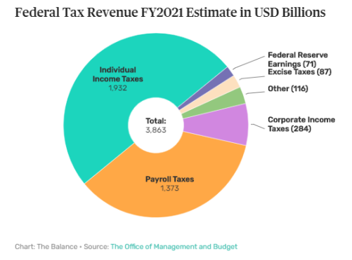This image has an empty alt attribute; its file name is federal-tax-revenue-2021.png