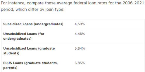 This image has an empty alt attribute; its file name is average-student-loan-rates.png
